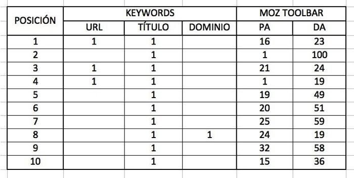 keyword comptencia