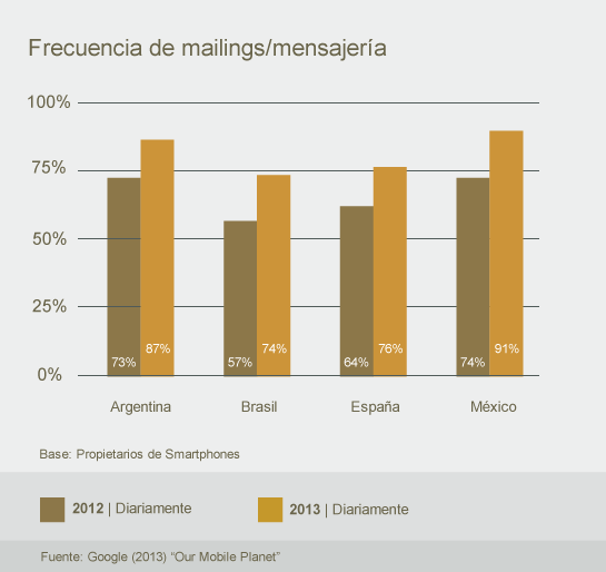 Email Marketing Móvil