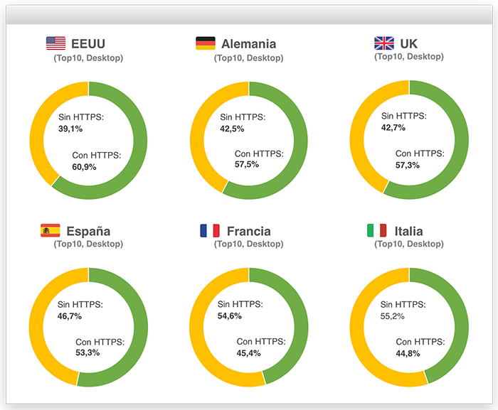 Implementación HTTPS por países