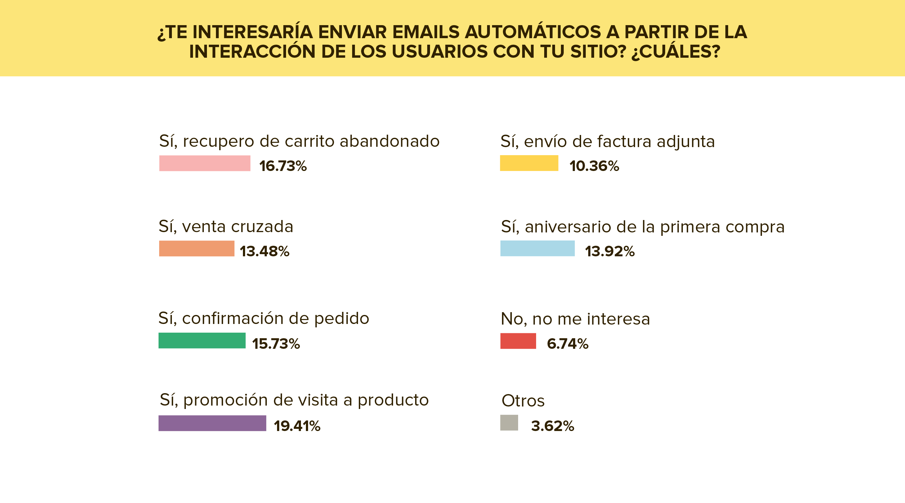 Email Automation e Email Transaccional