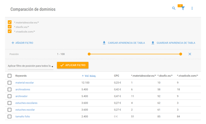 comparativa keywords entre competidores