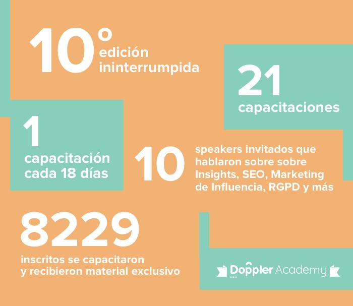 Doppler Academy 2018: cifras