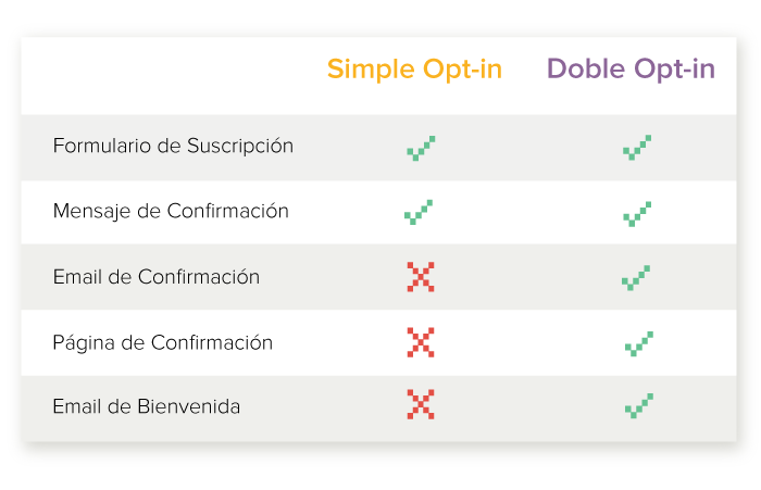 diferencias simple y doble optin