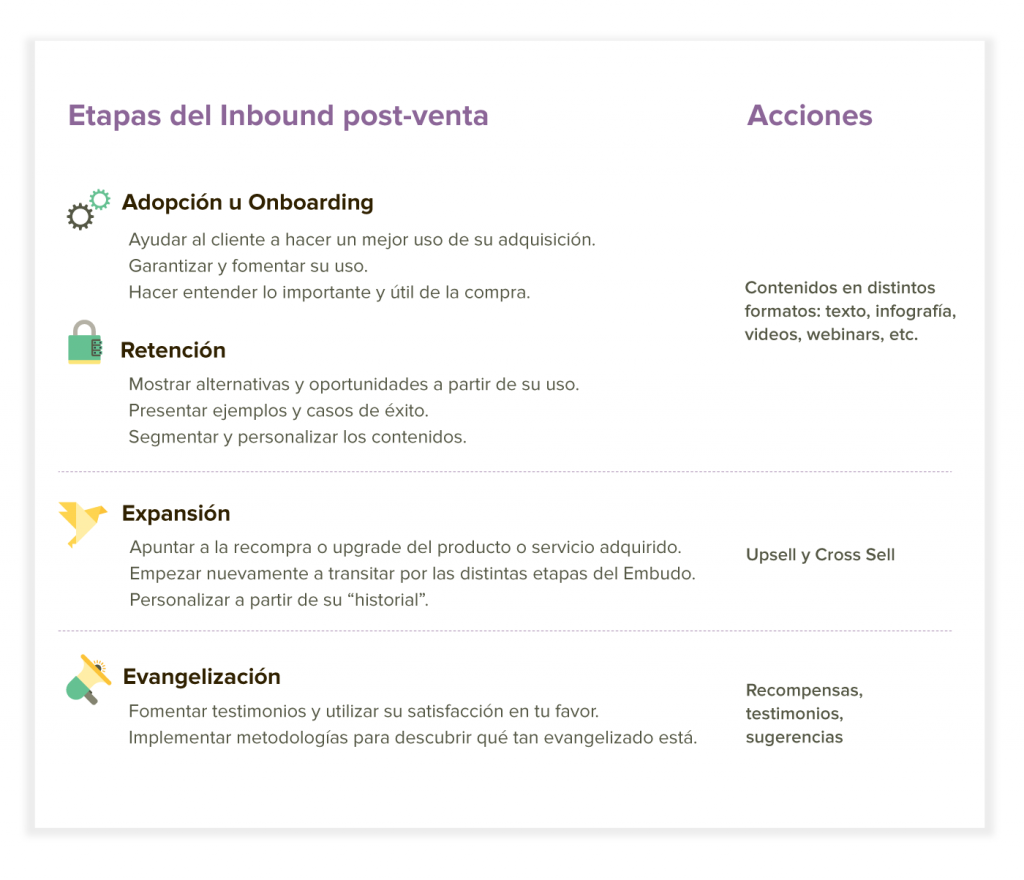 inbound marketing post venta etapas y acciones