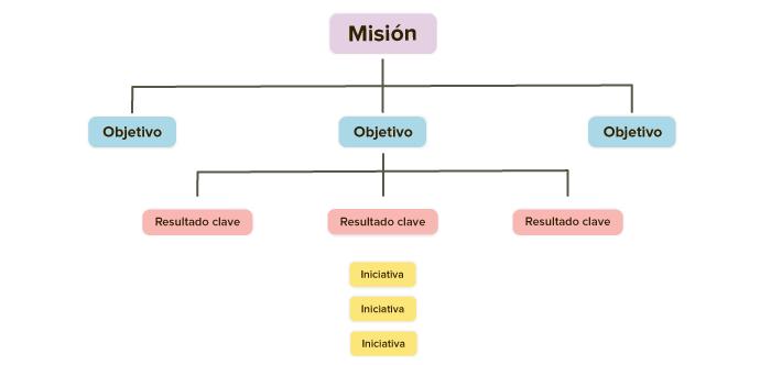 estructura-basica-okr