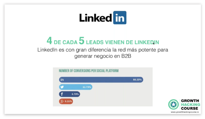 growth hacking con linkedin