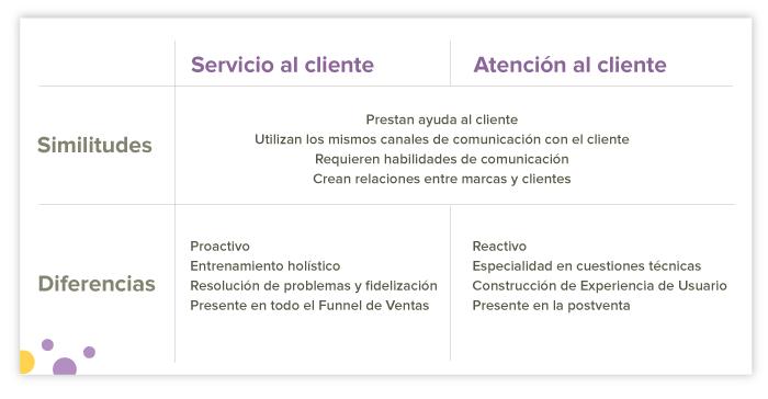 similitudes y diferencias entre servicio al cliente y atencion al cliente