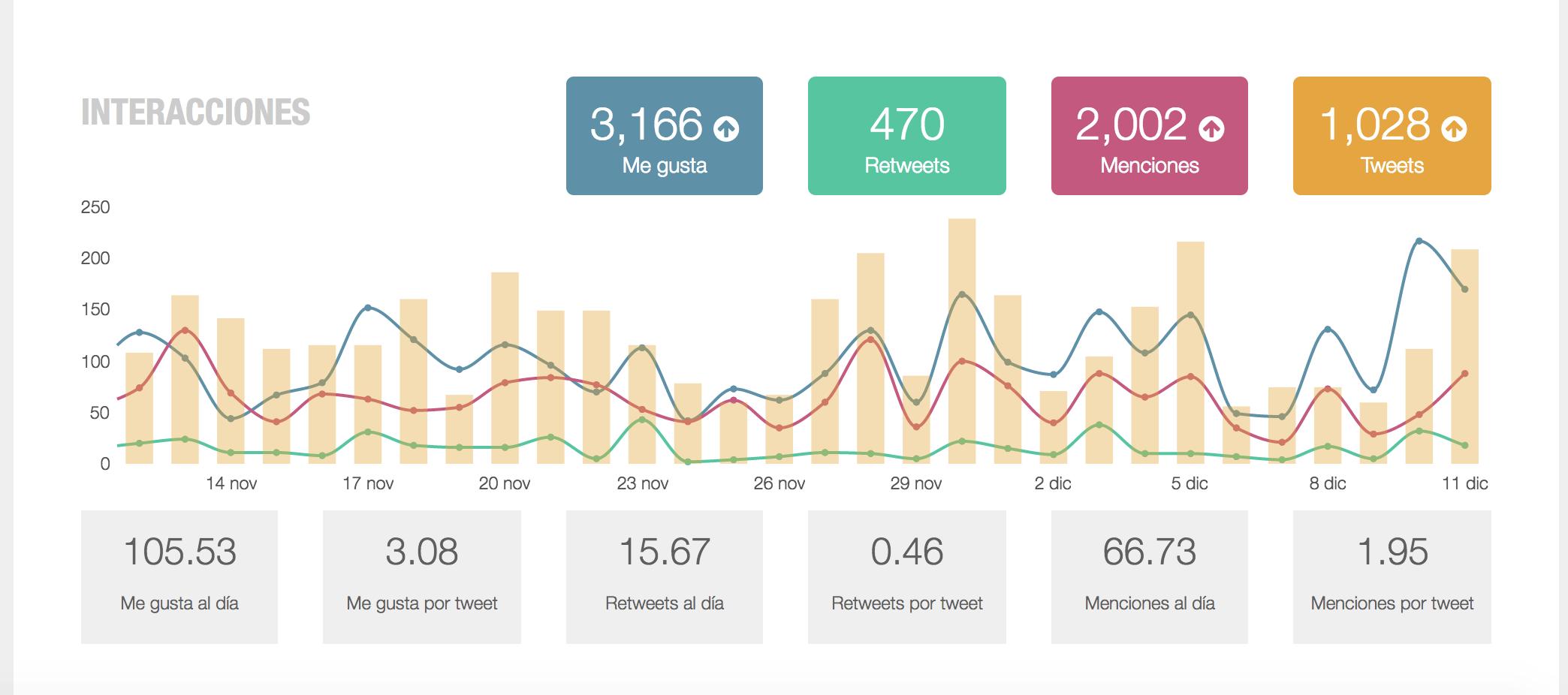 Análisis de Redes Sociales - Medición de interacciones Metricool