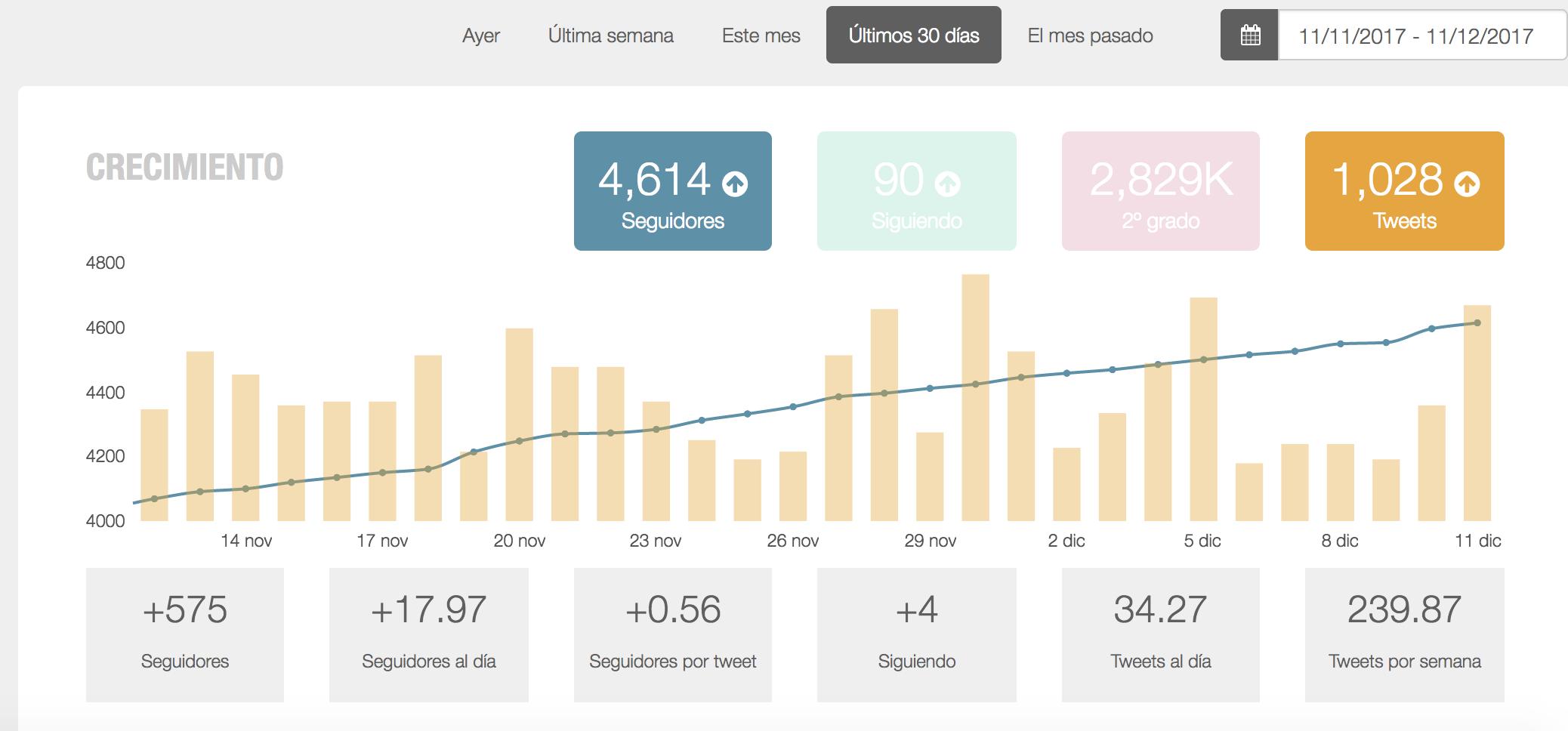 Análisis de Redes Sociales - Medición de crecimiento Metricool