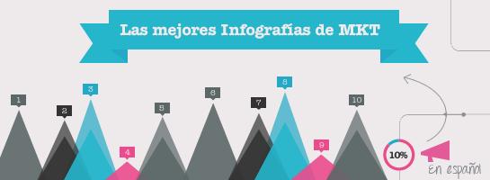 Infografias en Espanol