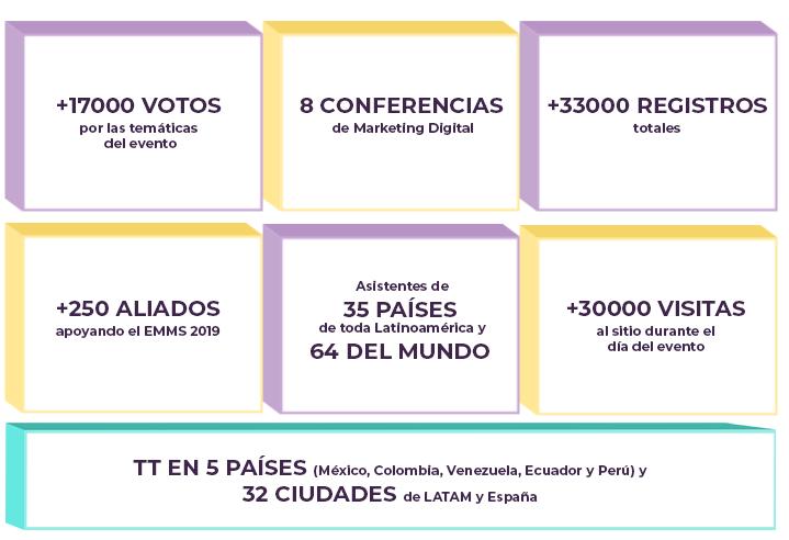 Los números del EMMS 2019