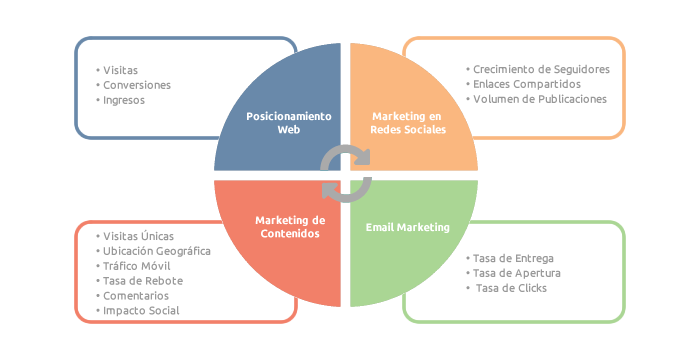 Matriz Inbound Marketing