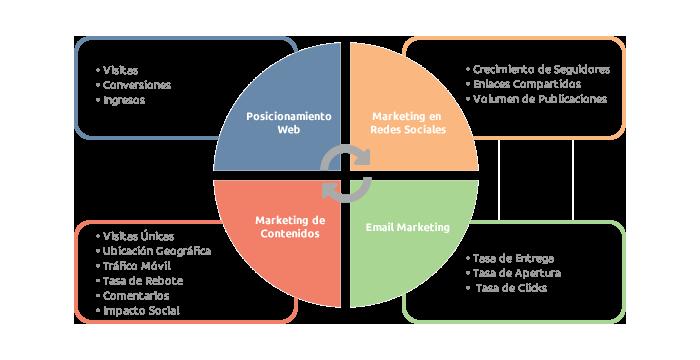 Matriz Inbound Marketing