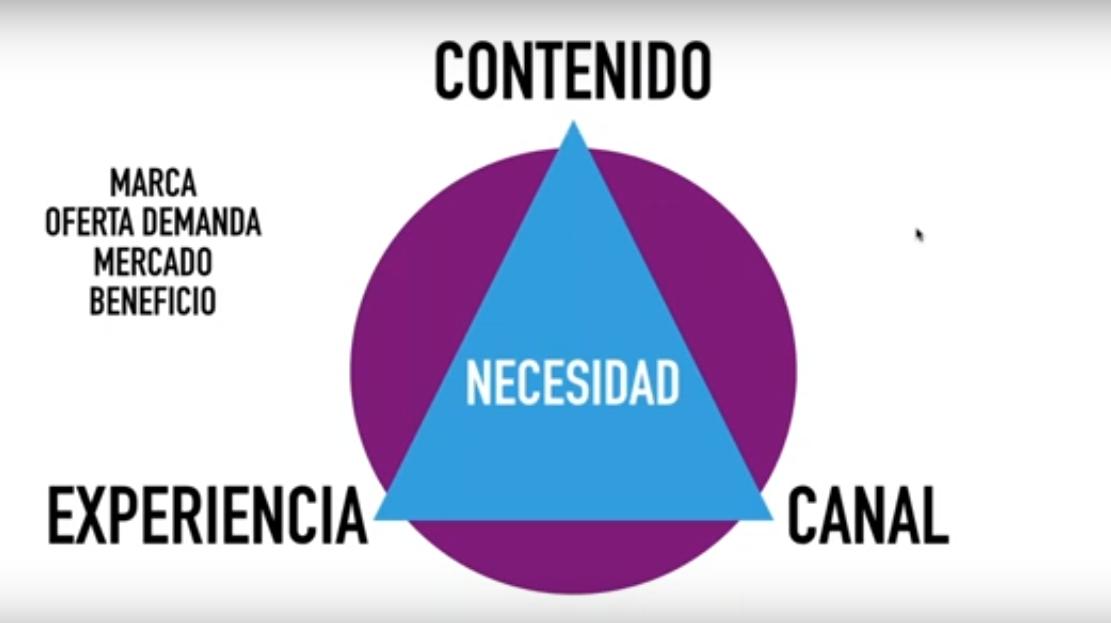Pirámide de contenido