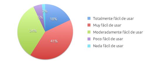 Resultados Facilidad Uso