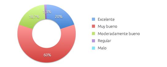 Resultados Soporte