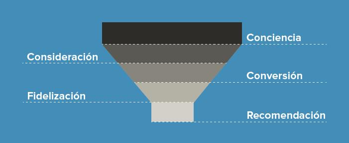 Qué es un Funnel de Conversión y cómo optimizarlo