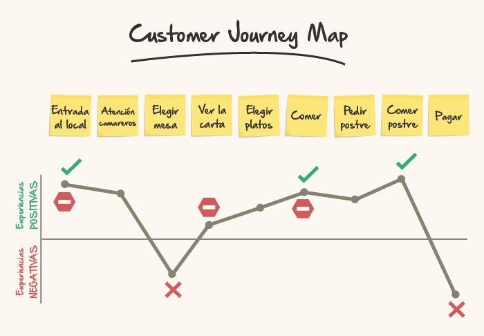 mapa del viaje del consumidor