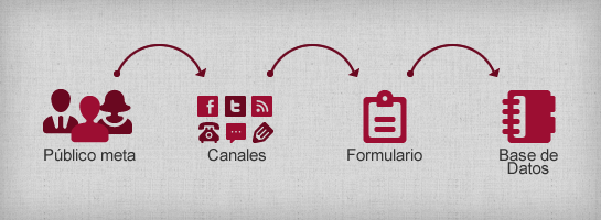 Cómo crear Bases de Datos