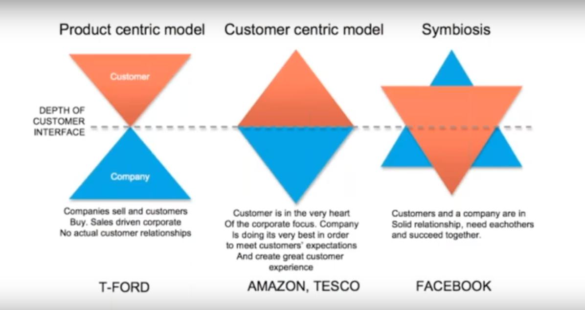 Evolucón del Modelo de empresas