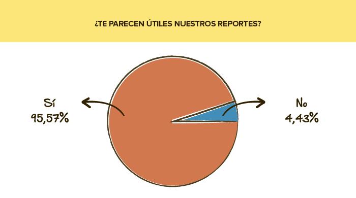 Encuesta de servicio: Reportes de Email Marketing