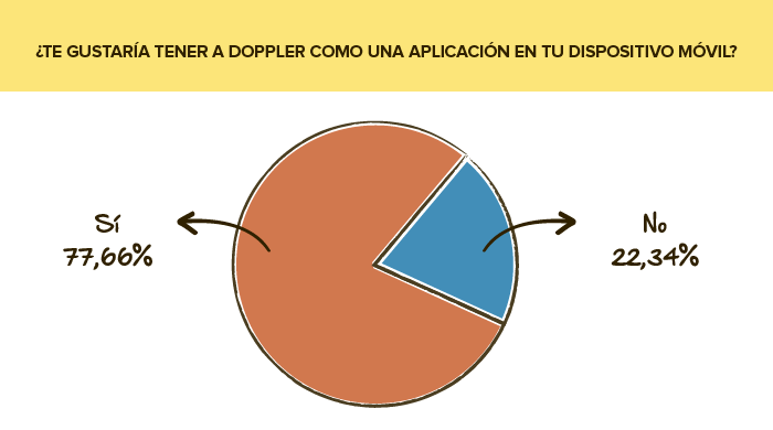 Encuesta de servicio: Doppler aplicación móvil