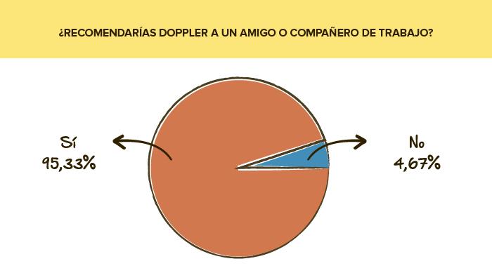 Encuesta de servicio: ¿Recomendarías Doppler?