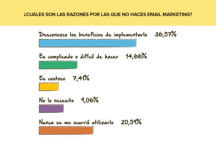 Encuesta de servicio: Por qué no haces Email Marketing