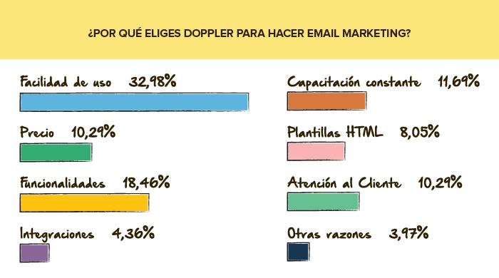 Encuesta de servicio: Por qué eliges Doppler Email Marketing
